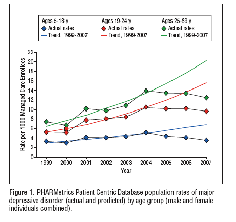 decline ssri
