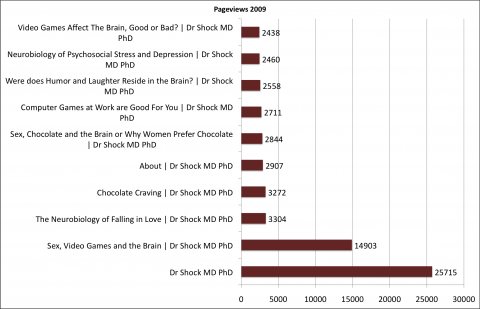 Again in 2009 the most popular post on Dr Shock was Sex, Video Games and the ...