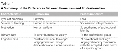 Humanism and Professionalism, differences